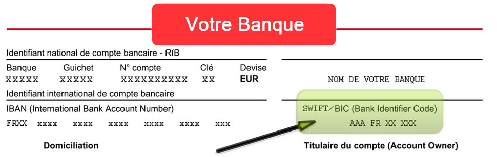 Code SWIFT : Trouver et comprendre son code SWIFT BIC